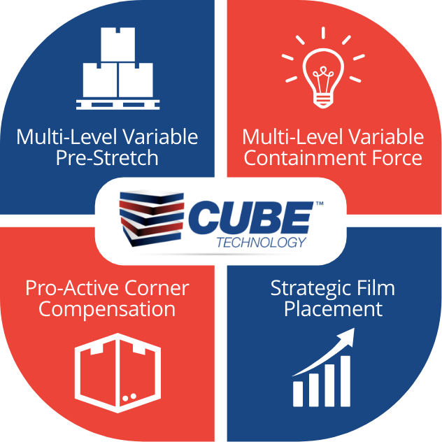 Cube Technology