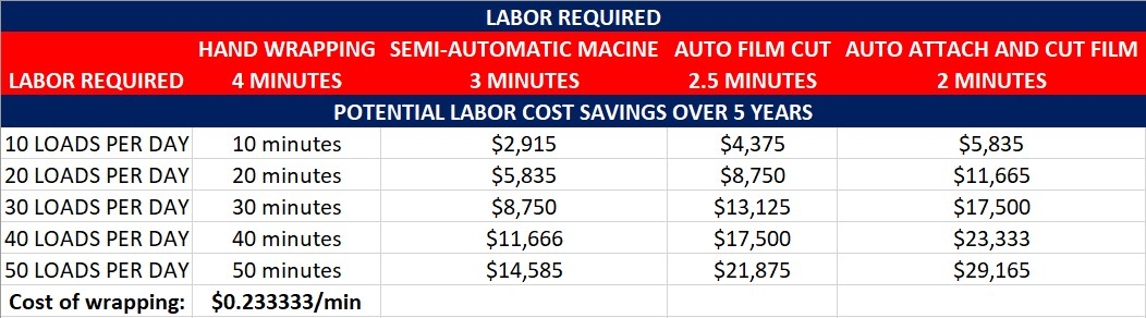 Labor Savings
